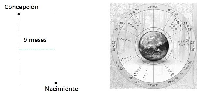 Presentacion Astrologia Frecuencia Evolucion