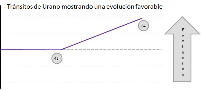 Transito de Urano evolucion favorable